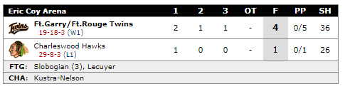 Click above for Full Box Score
